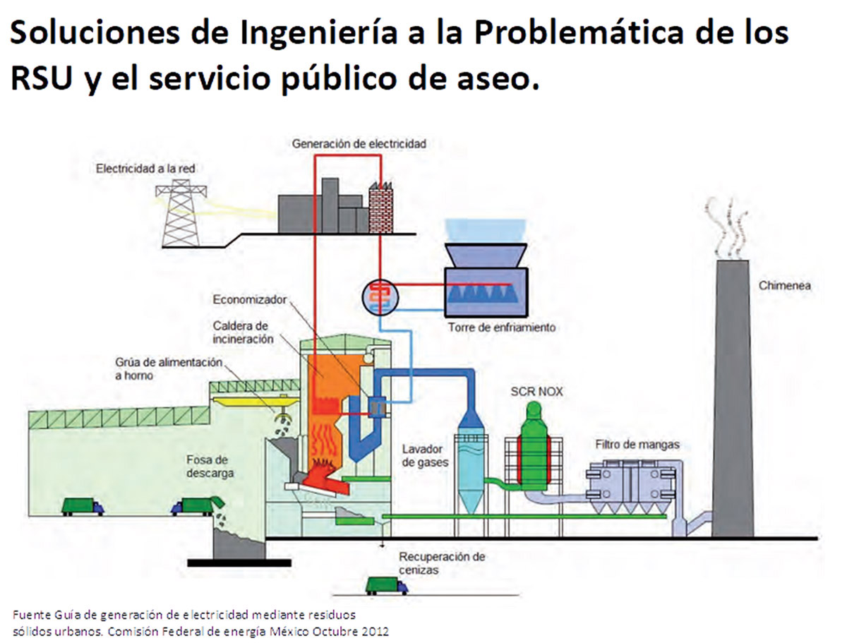 Diagram 1: Urban solid waste (USW) thermovaluation plant.